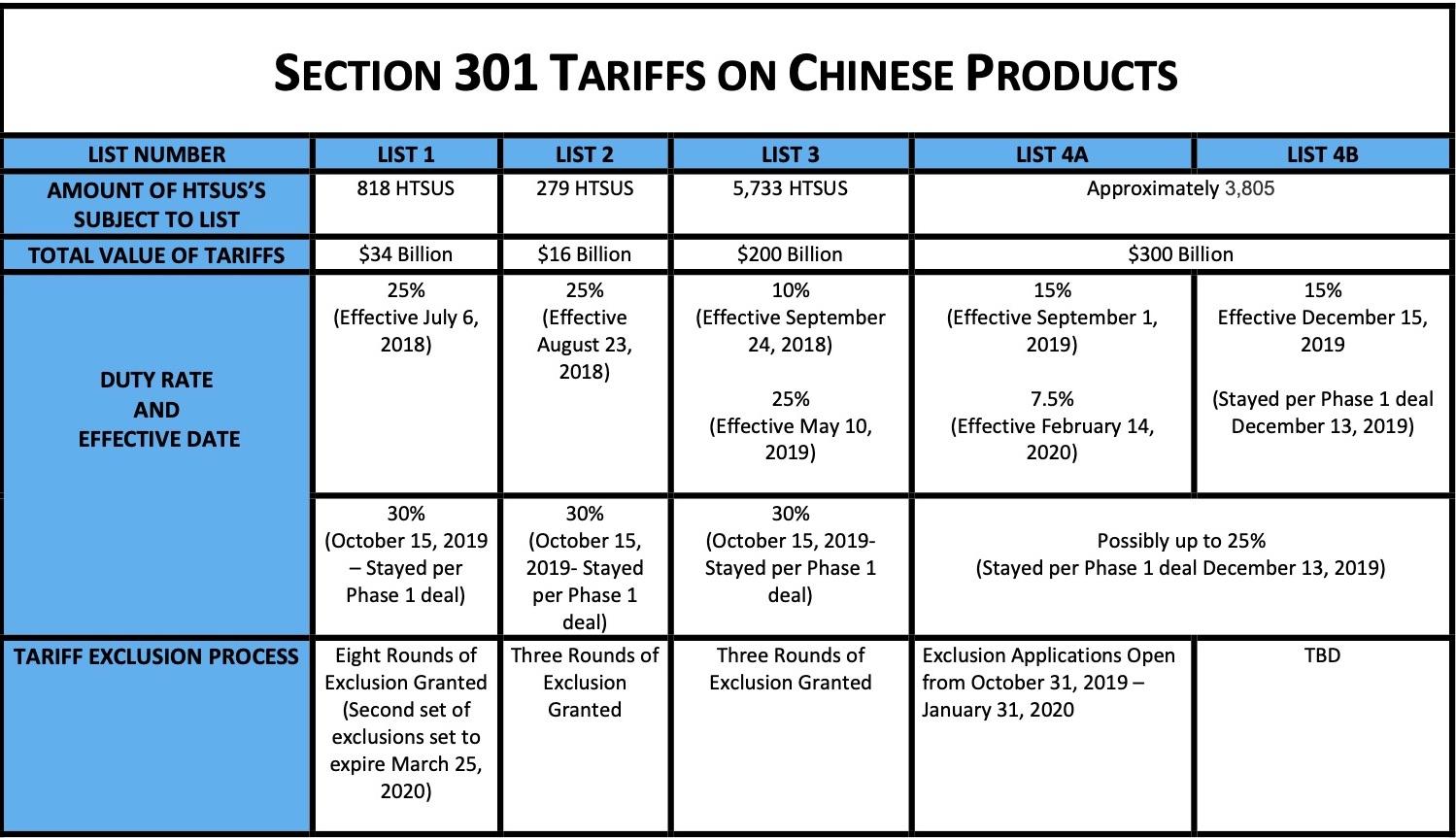 Update Tariff Chart pic